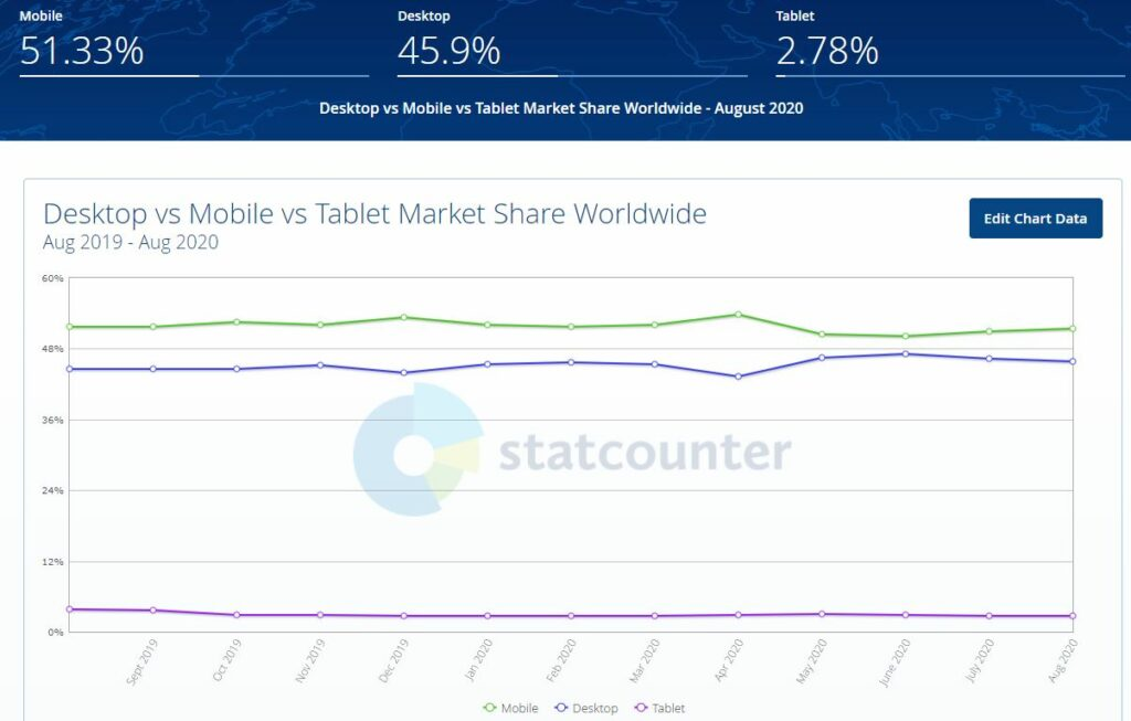 mobile vs desktop vs tablet internet usage