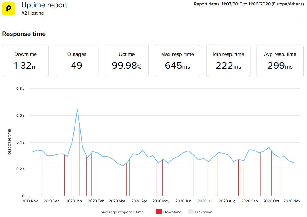 A2Hosting WordPress hosting 2020 statistics