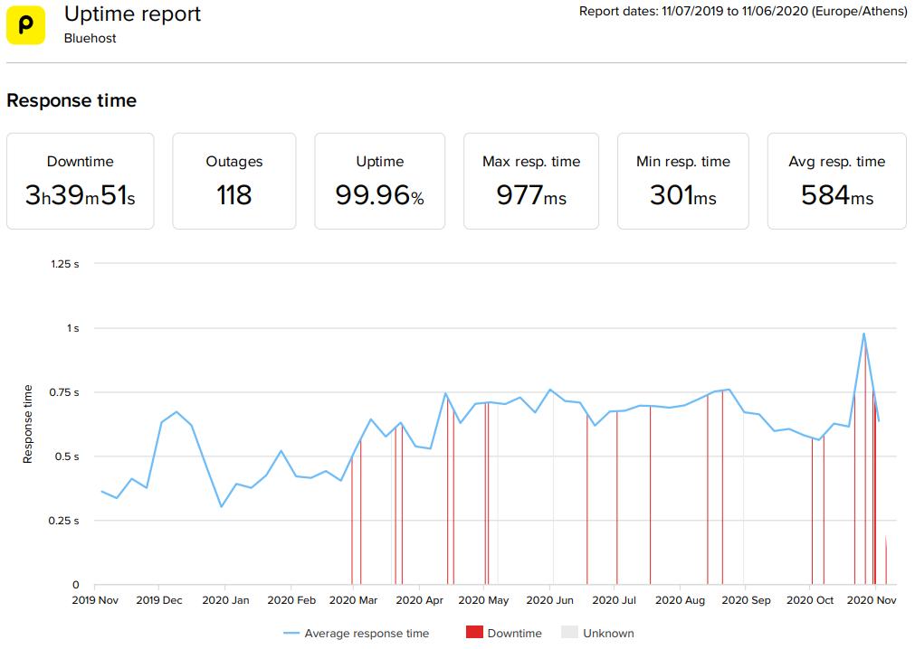Bluehost WordPress hosting 2020 statistics