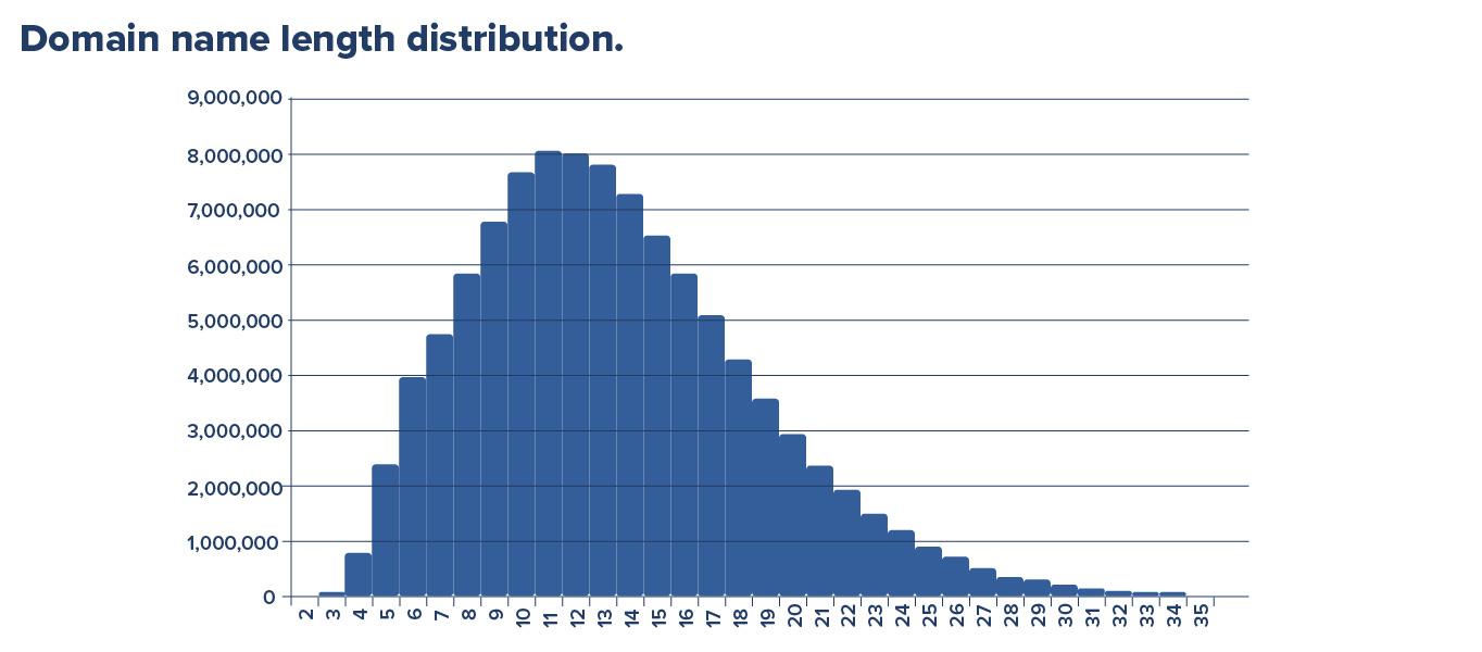 Domain name length distribution november 2020