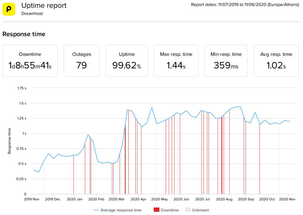 DreamHost WordPress hosting 2020 statistics