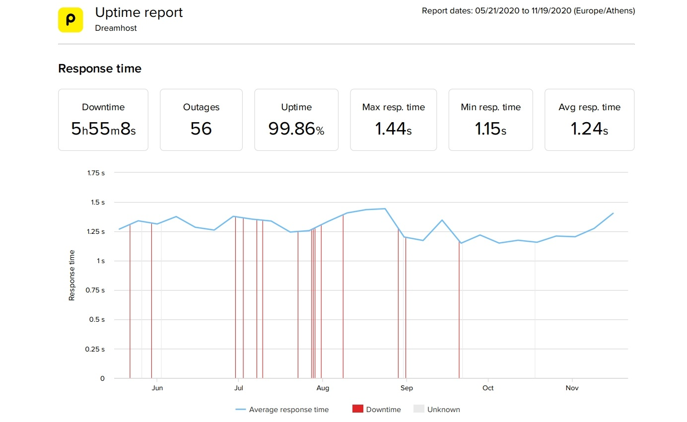 DreamHost dedicated hosting 6 month performance statistics