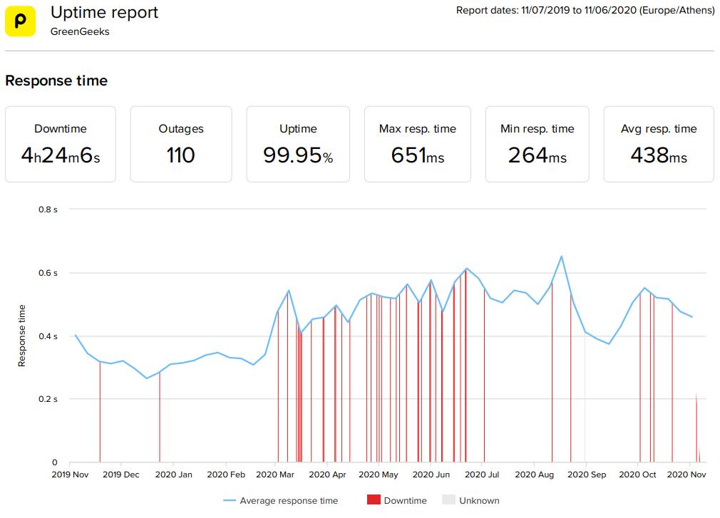 GreenGeeks WordPress hosting 2020 statistics