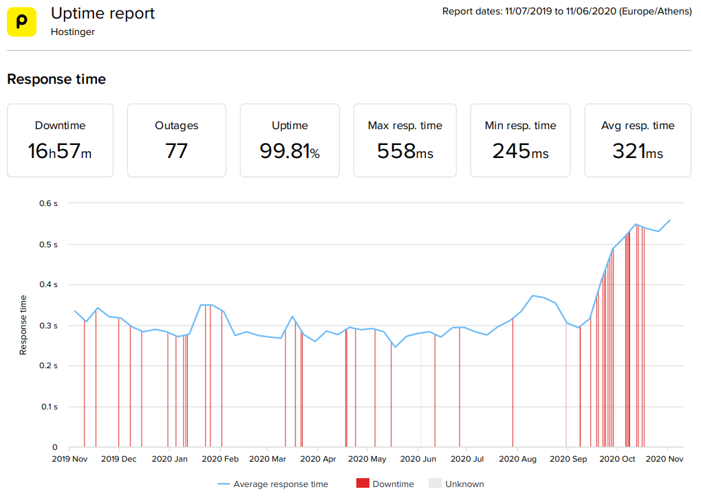 Hostinger WordPress hosting 2020 statistics