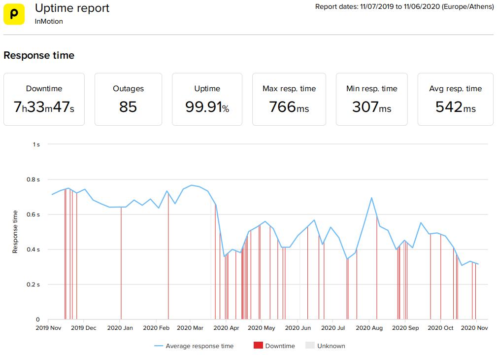 InMotion WordPress hosting 2020 statistics