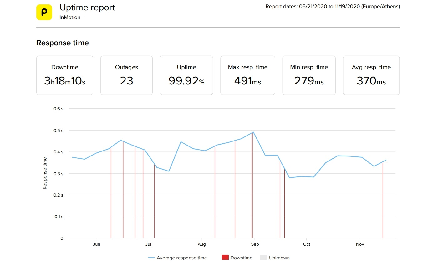 InMotion dedicated hosting 6 month performance statistics