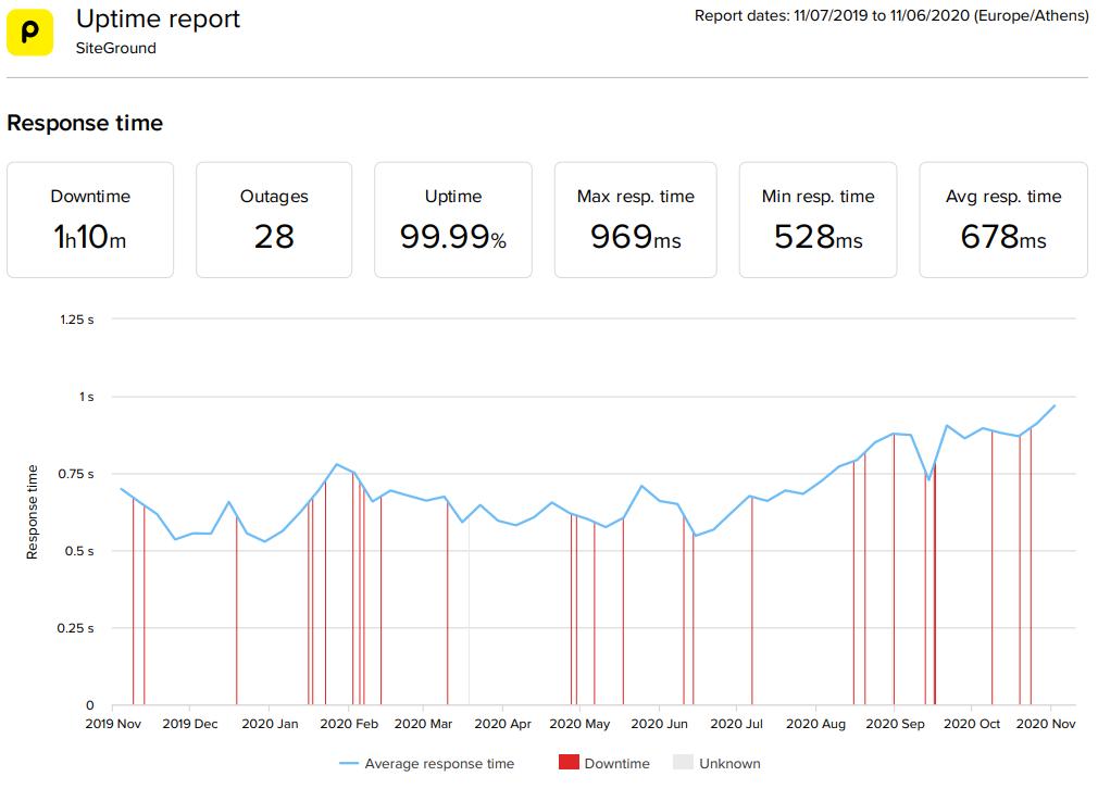 SiteGround WordPress hosting 2020 statistics