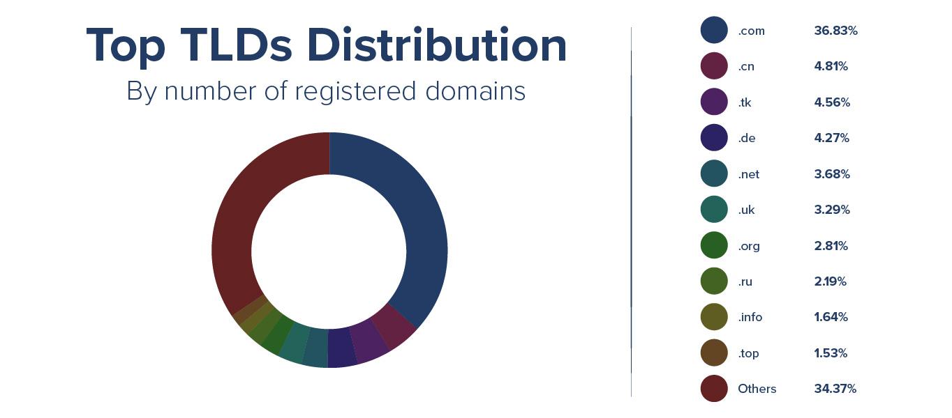 Top TLDs distribution november 2020