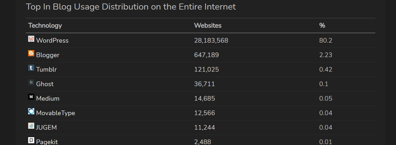 blogging platforms usage