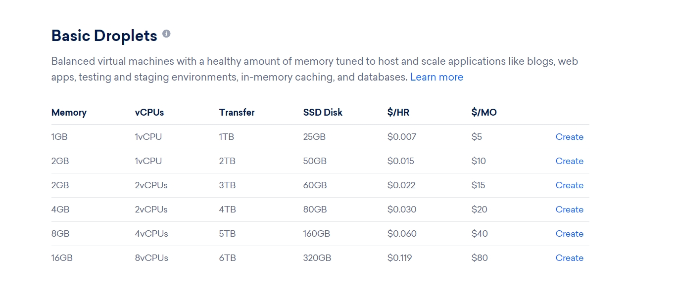 DigitalOcean basic droplet prices