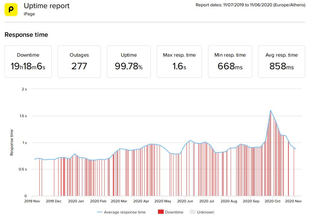 iPage WordPress hosting 2020 statistics