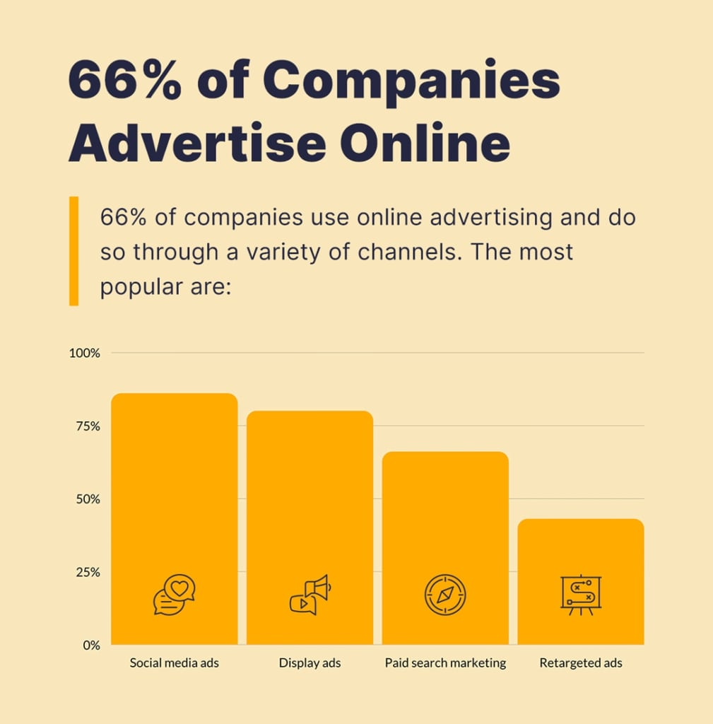66 percent of companies use online advertising.