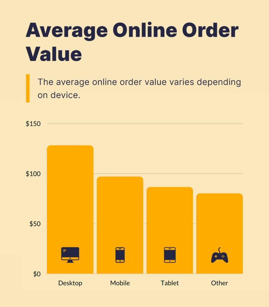 Average online order value.