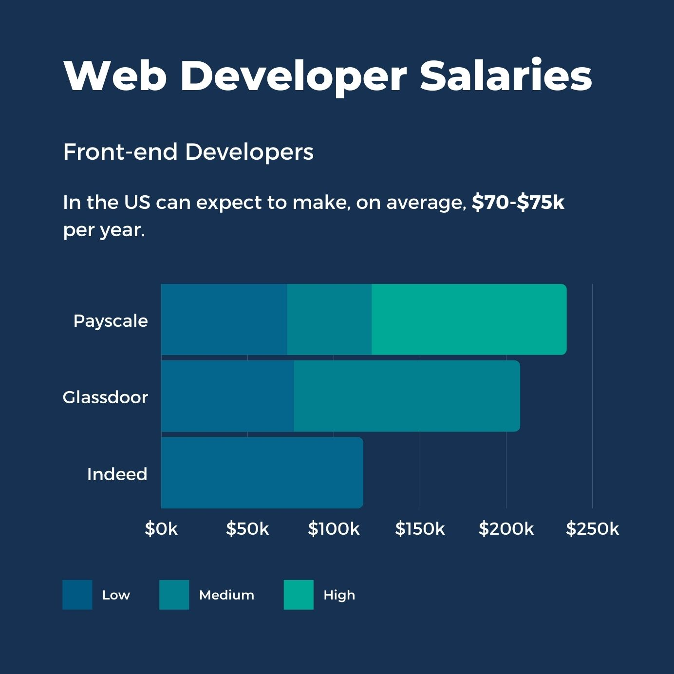 Front-end Developers Salaries