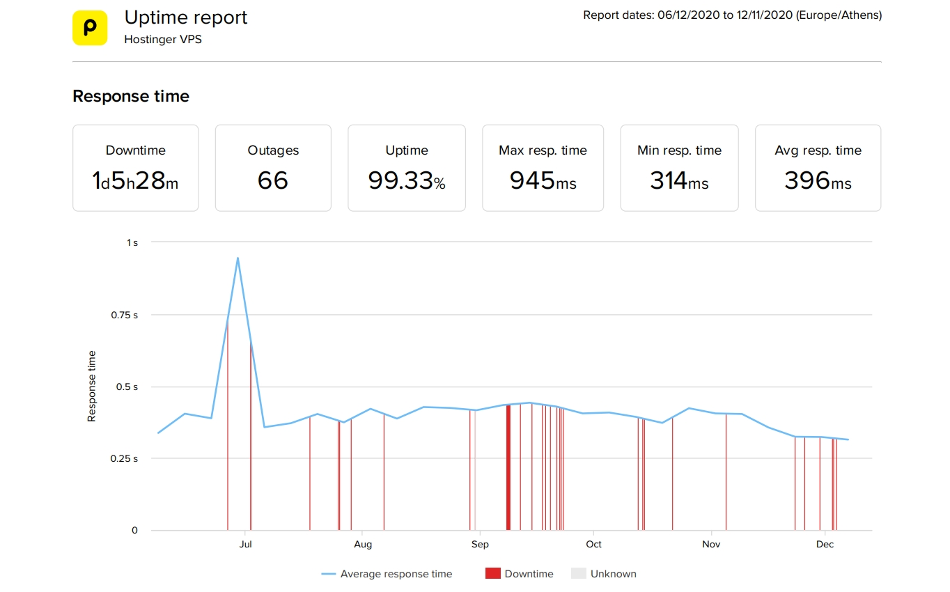 Hostinger VPS last 6 month performance statistics