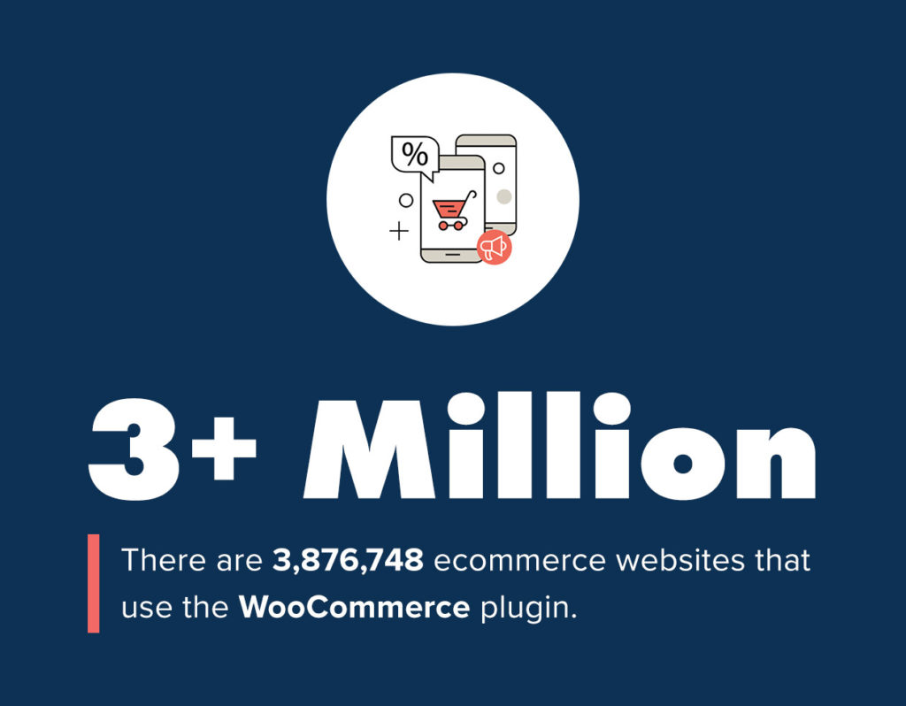 How Many Online Stores Are Built With WooCommerce?