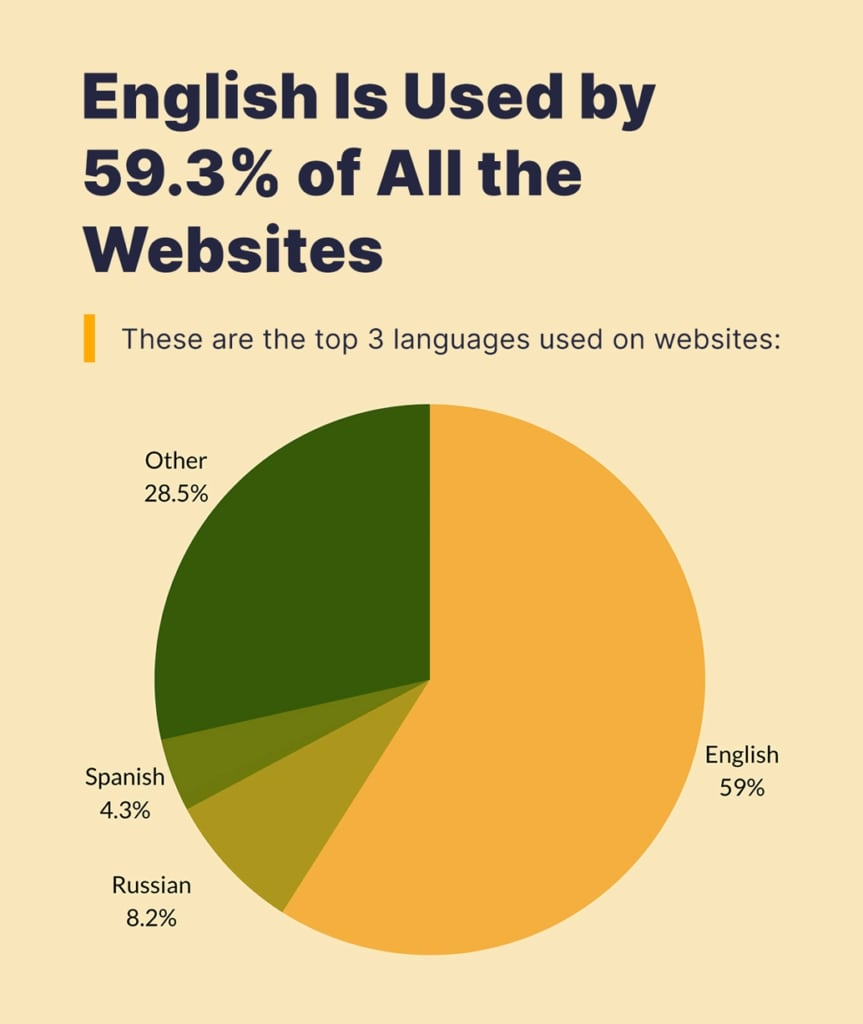 top 3 languages used on websites.