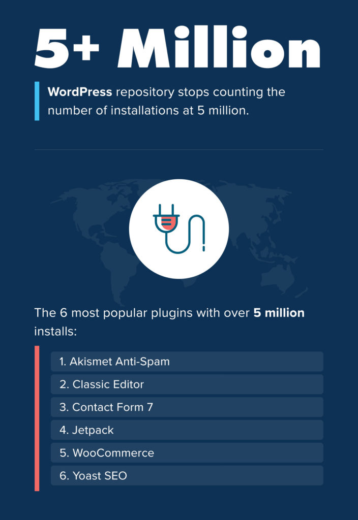 What Is the Most Installed WordPress Plugin?