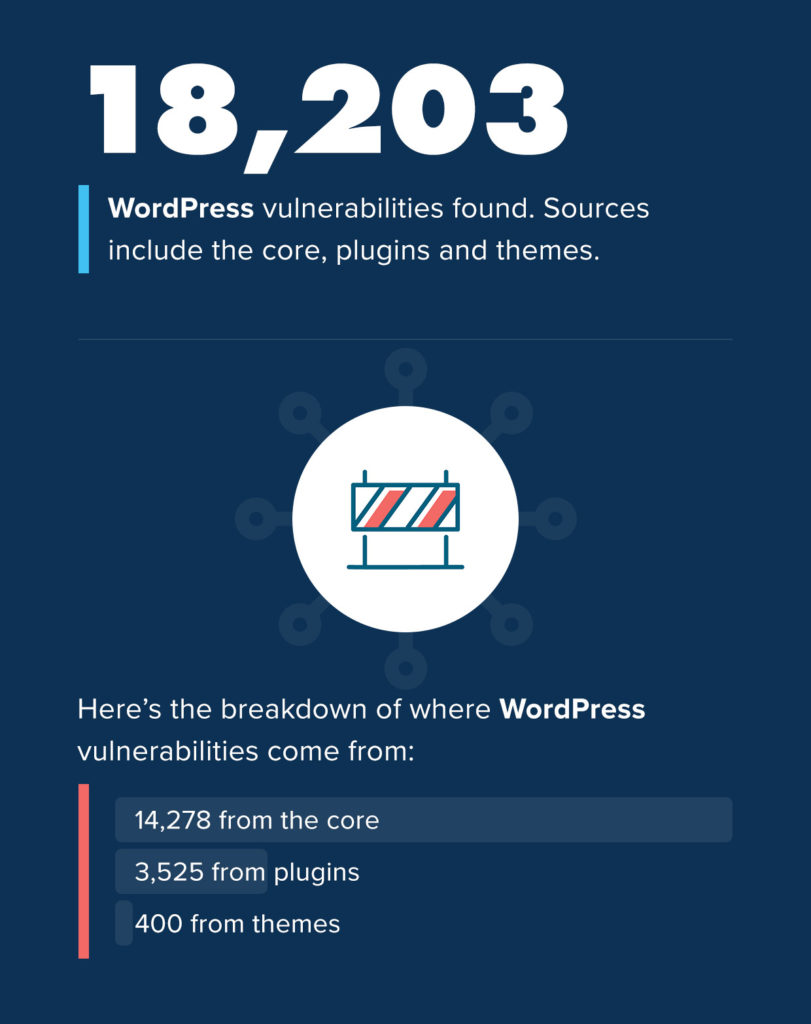 Where Are Vulnerabilities in WordPress Most Commonly Found?