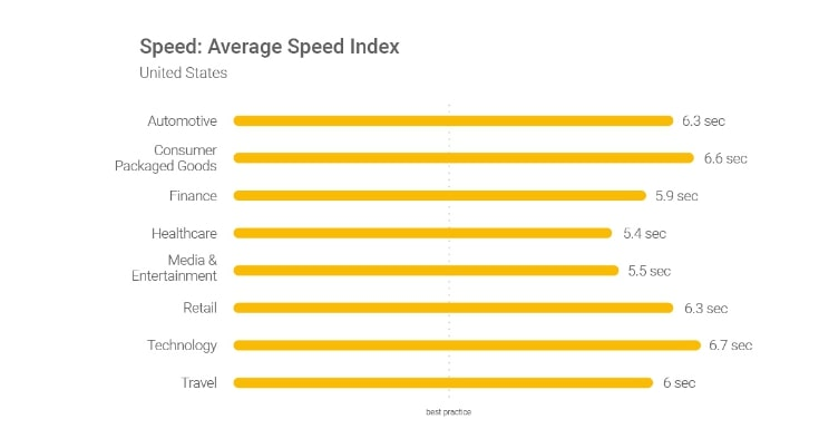 average speed index united states