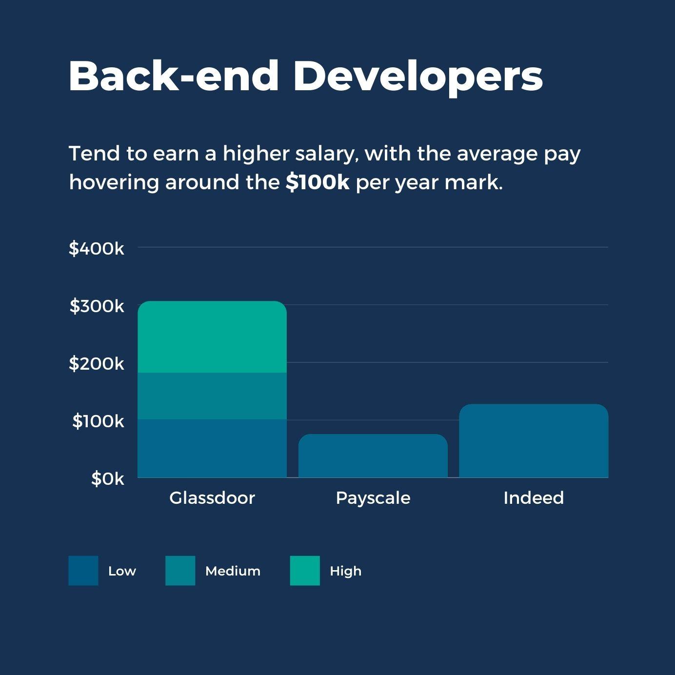 Back-end Developers Salaries