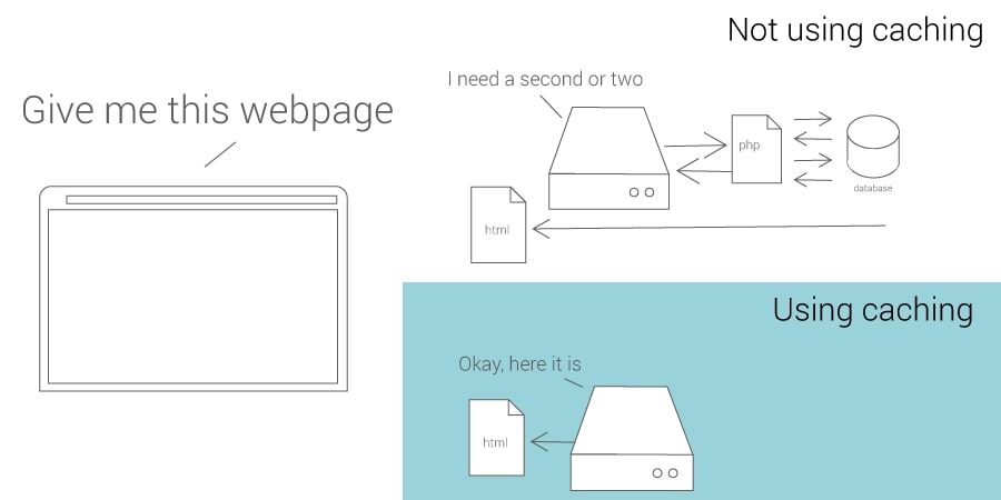 cached vs nocache diagram