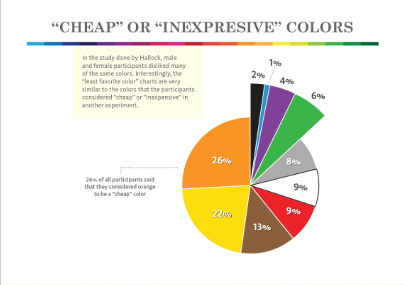 Cheap or inexpresive colors