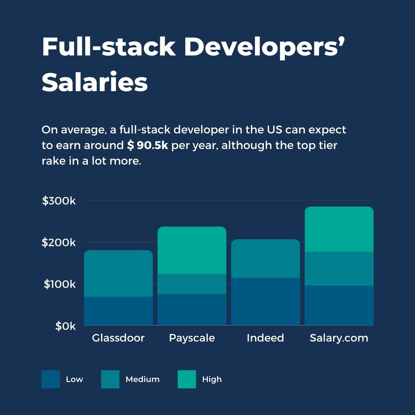 Full-stack Developers Salaries