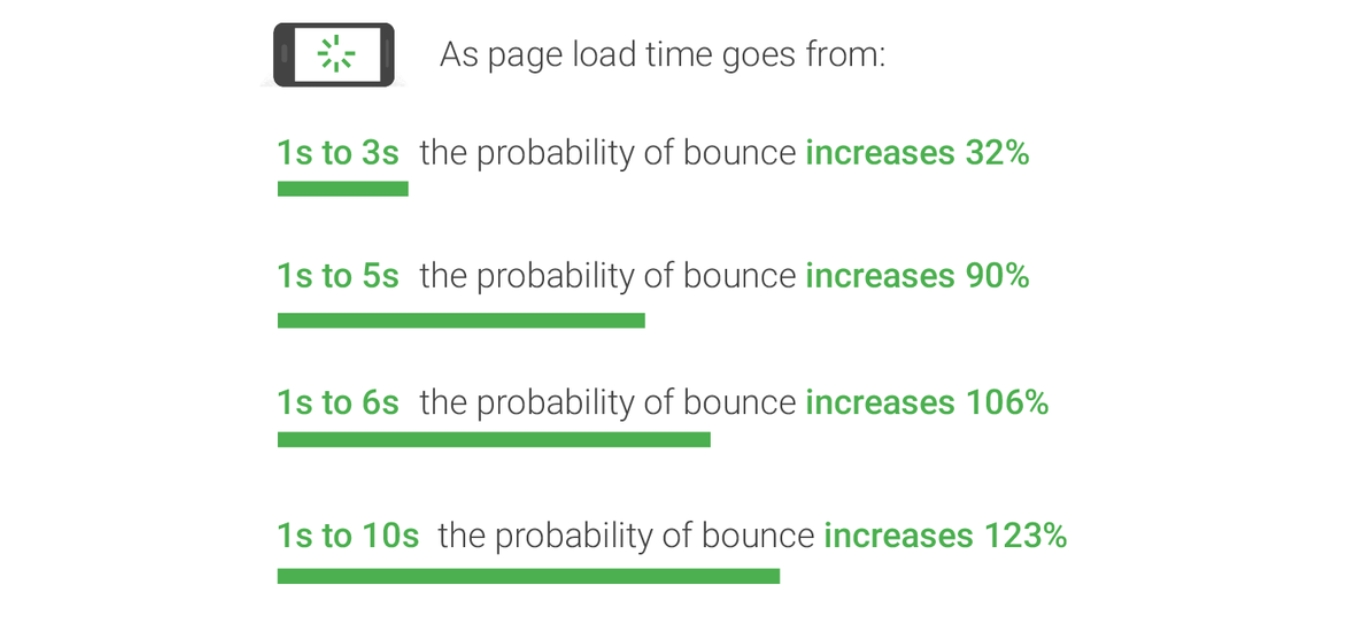 google shows bounce rates increase with page load time