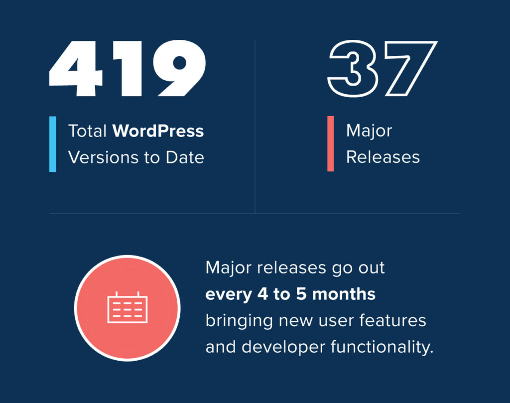 how many versions of WordPress are there