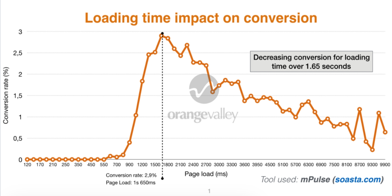 site speed impact on conversion rates case study diagram