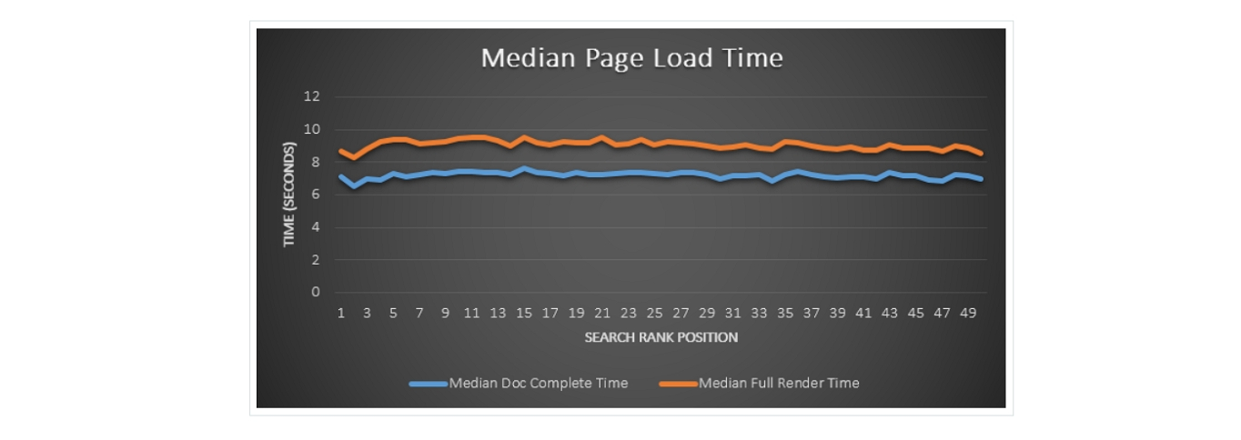 median time to first byte vs google search rank