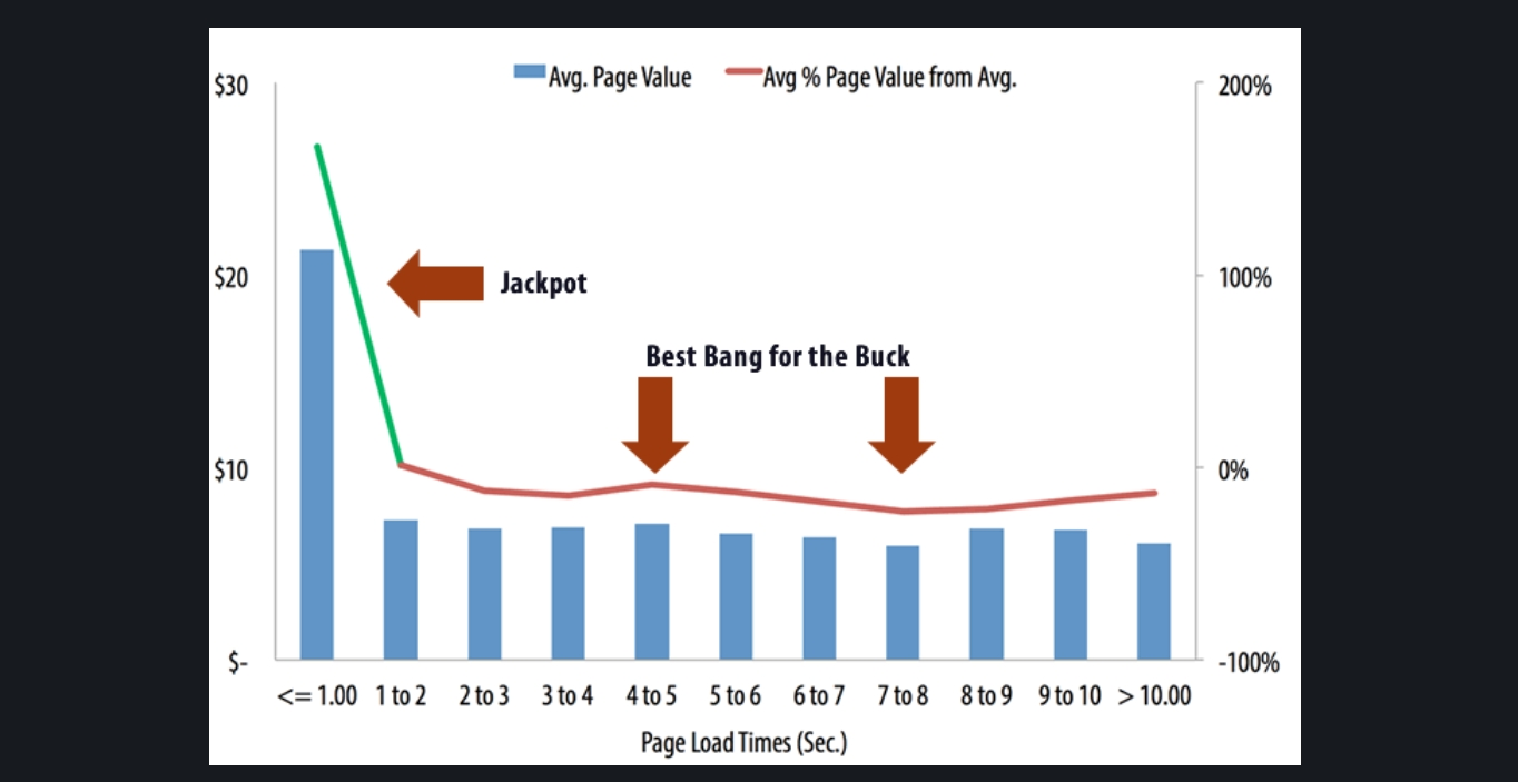 page value vs page load times diagram