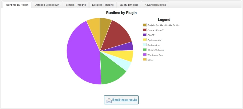 results from plugin performance profiler can help speed up your website
