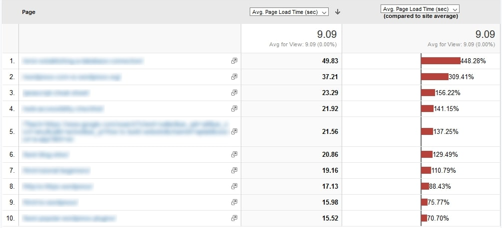site speed page timings in google analytics