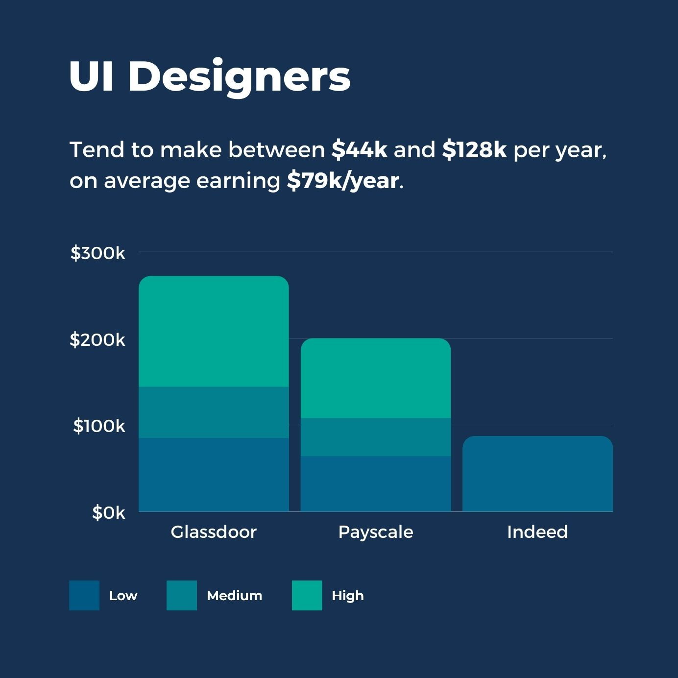 UI Designers Salaries