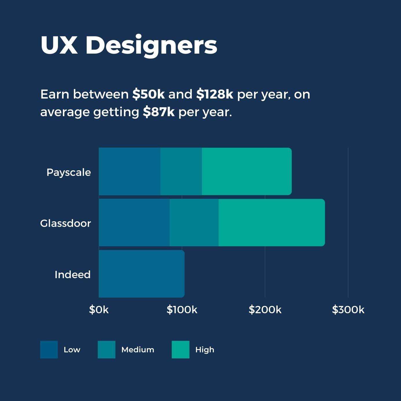 UX Designers Salaries