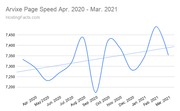 Arvixe Page Speed Apr. 2020 - Mar. 2021