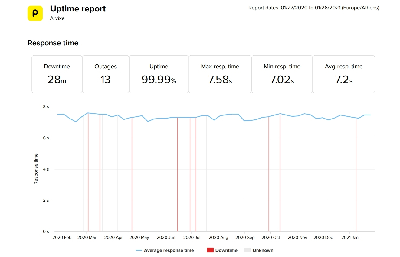 Arvixe last 12-month uptime and speed