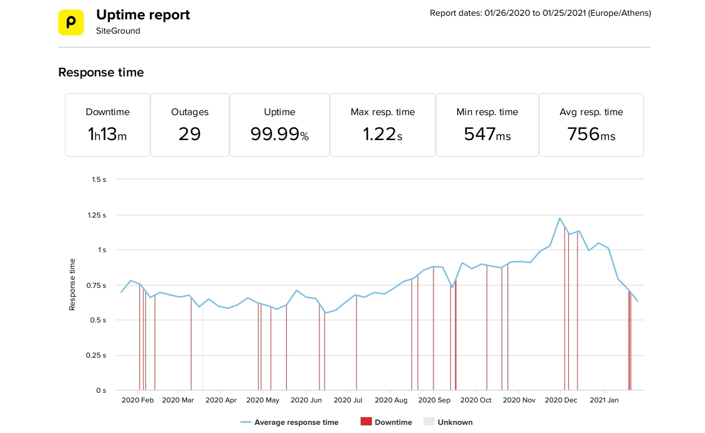 SiteGround last 12 month average speed and uptime data