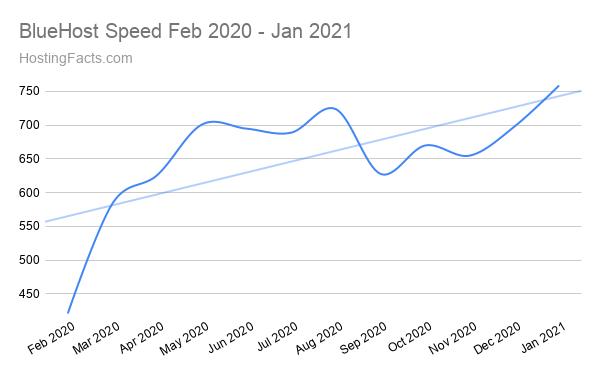 BlueHost Speed Feb 2020 - Jan 2021