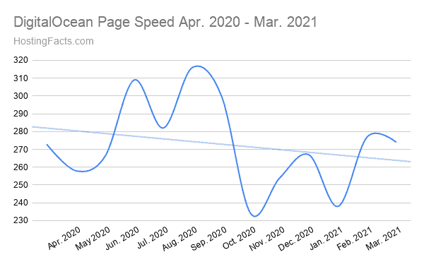 DigitalOcean Page Speed Apr. 2020 - Mar. 2021