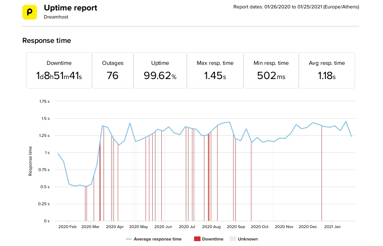 DreamHost last 12-month uptime and speed