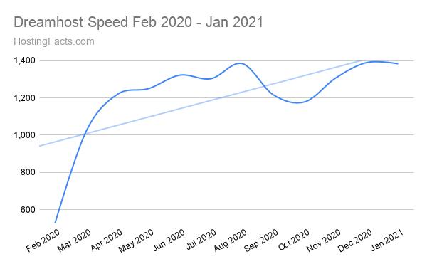 Dreamhost Speed Feb 2020 - Jan 2021