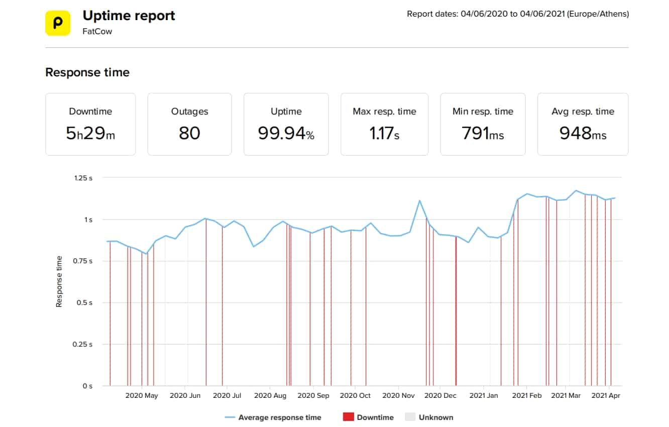 FatCow last 12-month uptime and speed statistics