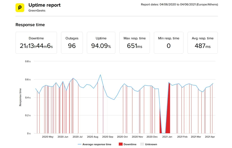 GreenGeeks last 12-month uptime and speed statistics