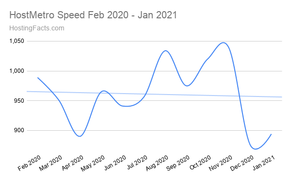 HostMetro Speed Feb 2020 - Jan 2021