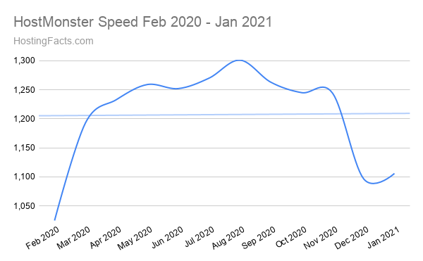 HostMonster Speed Feb 2020 - Jan 2021