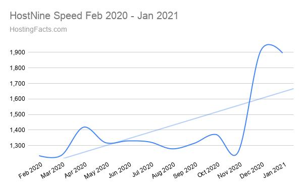 HostNine Speed Feb 2020 - Jan 2021