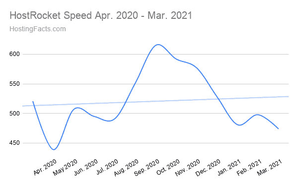 HostRocket Speed Apr. 2020 - Mar. 2021
